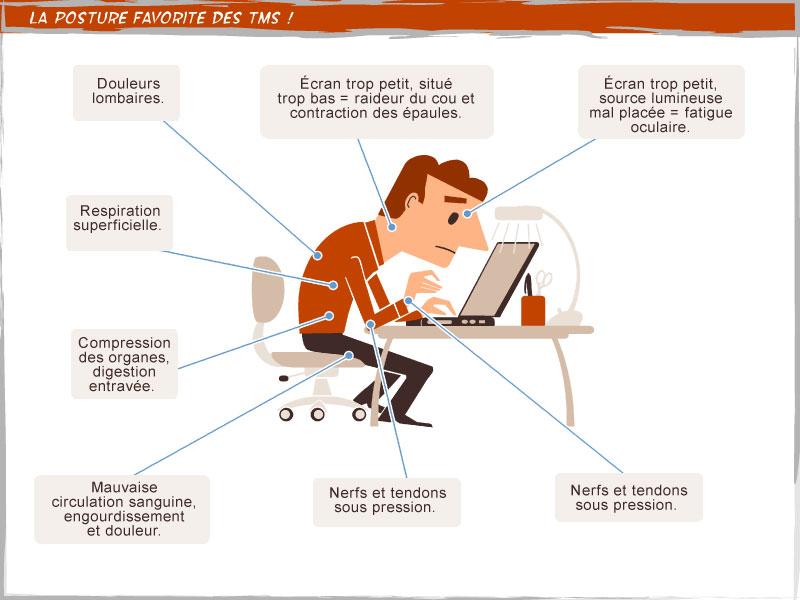 Une mauvaise posture au travail crée des douleurs et pathologie diverses.